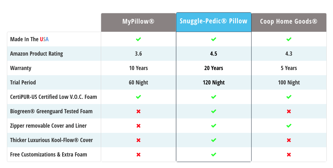 Snuggle Pedic Memory Foam Pillow Review: Should You Buy It? 2
