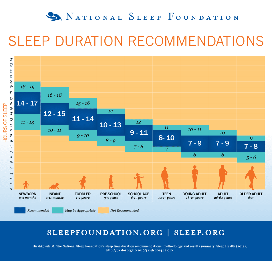 The Sleep Cycle Calculator: How Much Sleep Do You Need? 5